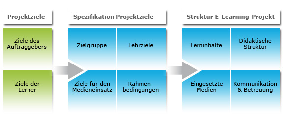E-Learning-Analyse
