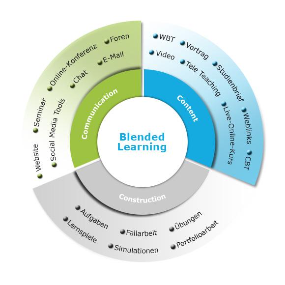 Blended-Learning-Konzeption