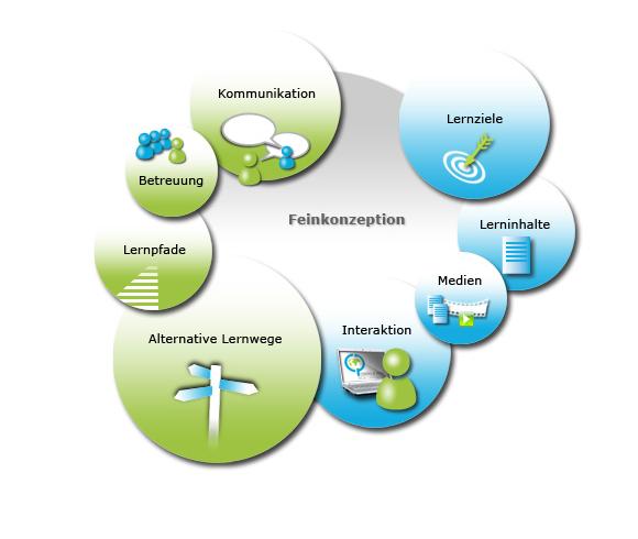 Inhalt des E-Learning-Feinkonzepts