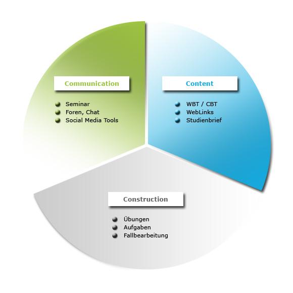 Didaktisches Konzept Fur E Learning Projekte Neue Lernwelten