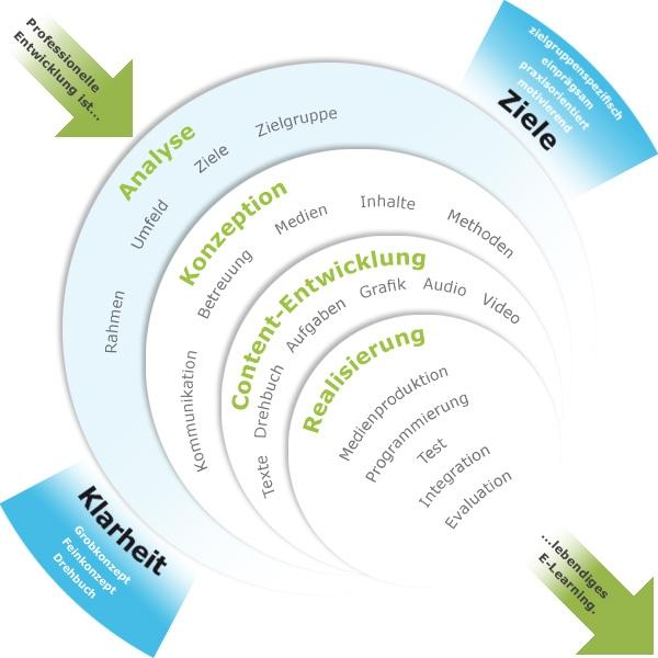 GrafikQualitätssicherung im E-Learning