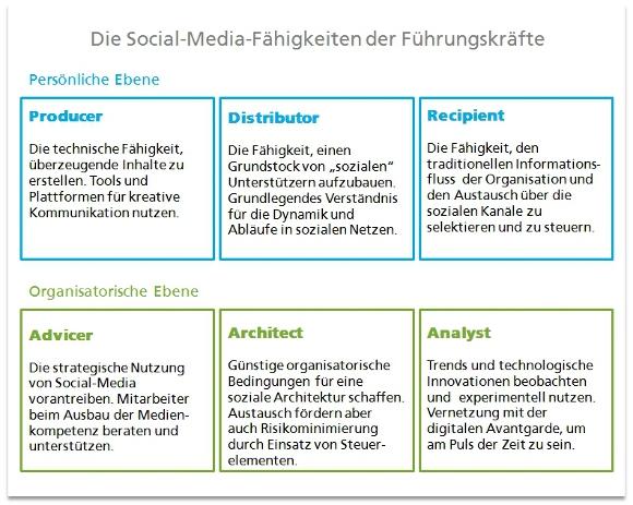 Welche Social-Media-Kompetenzen brauchen Manager?