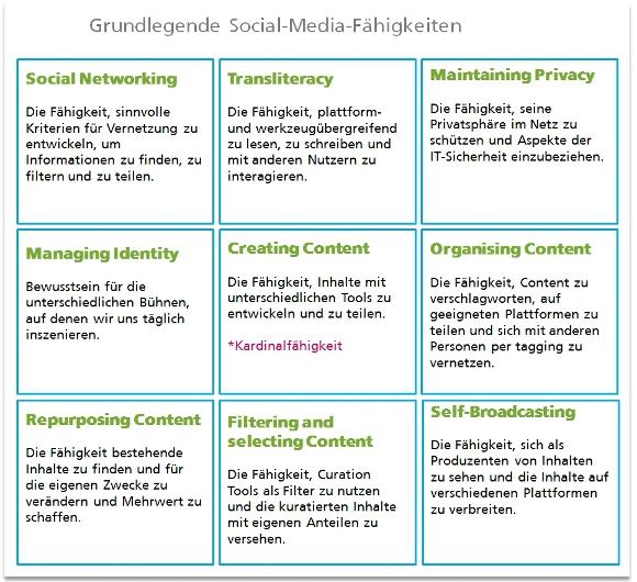 Übersicht: Grundlegende Social-Media-Fähigkeiten im Beruf