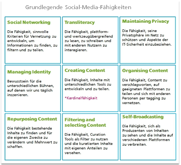 Grundlegende Social-Media-Fähigkeiten