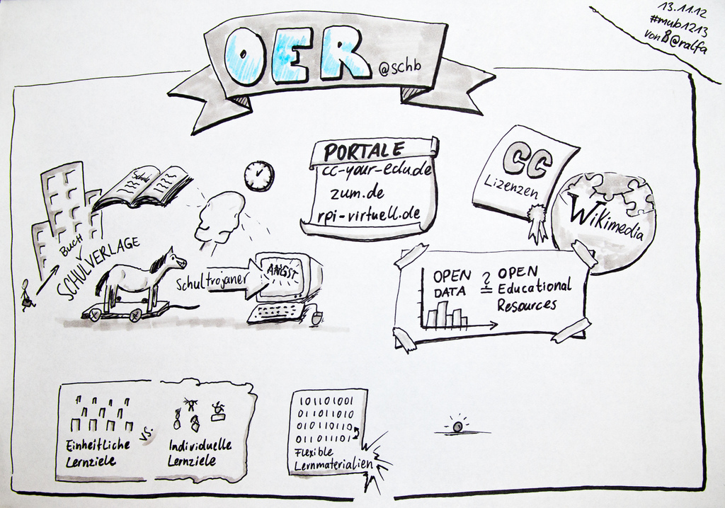 Sketchnote Open Educational Resources