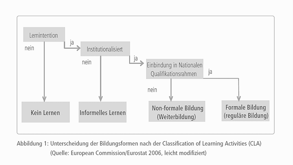 formal, non-formal, informell - Unterscheidung der Bildungsformen nach der Classification of Learning Activities (CLA)