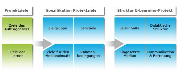 Struktur des E-Learning-Projekts