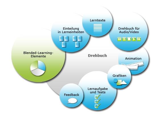 Grafische Beschreibung E-Learning-Drehbuch