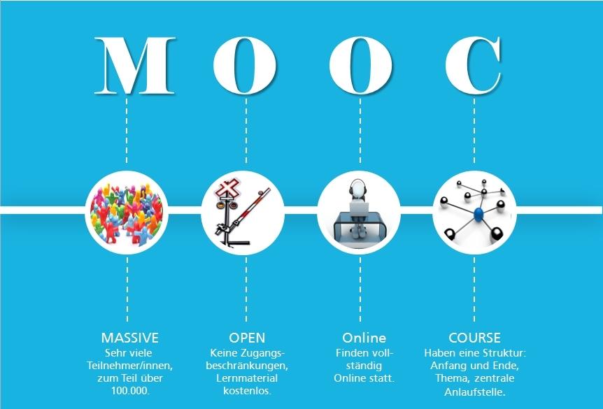 Grafische Darstellung eines MOOC