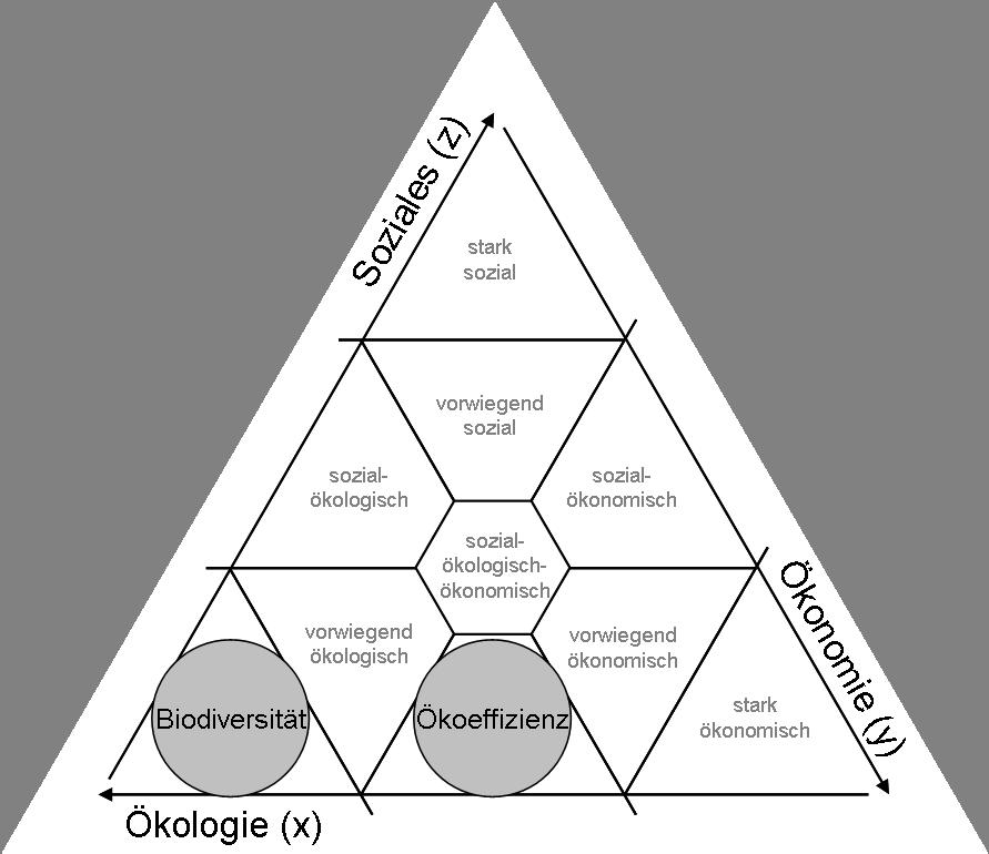Abbildung Integriertes_Nachhaltigkeitsdreieck